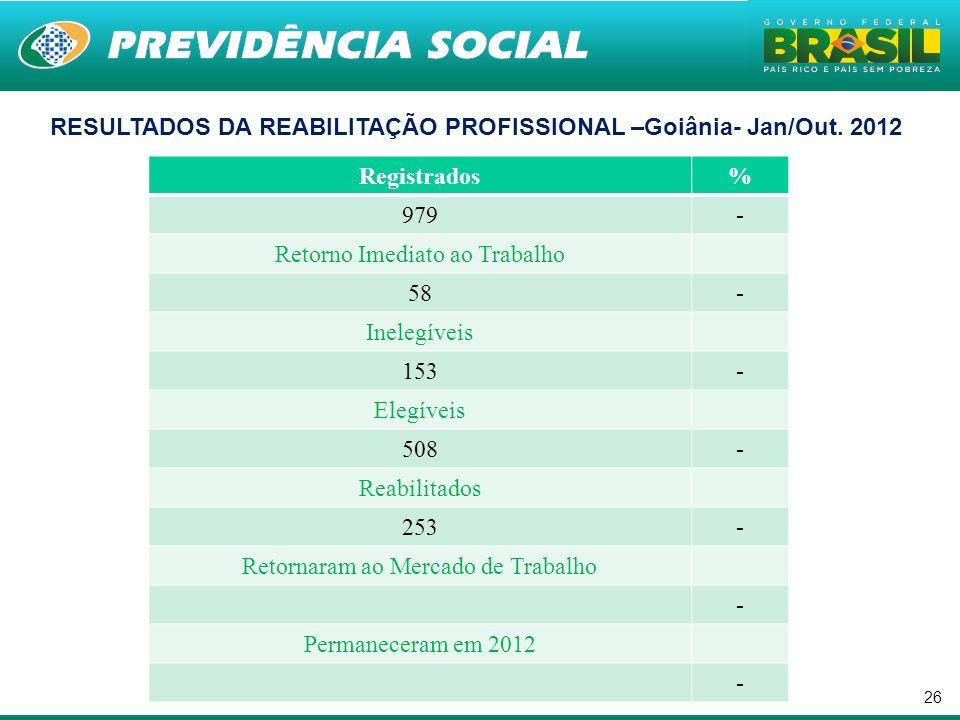 26. RESULTADOS DA REABILITAÇÃO PROFISSIONAL –Goiânia- Jan/Out. 2012 Registrados% 979- Retorno Imediato ao Trabalho 58- Inelegíveis 153- Elegíveis 508-