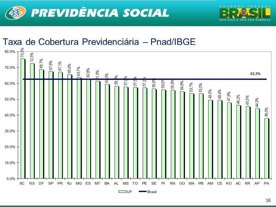 36 Taxa de Cobertura Previdenciária – Pnad/IBGE.