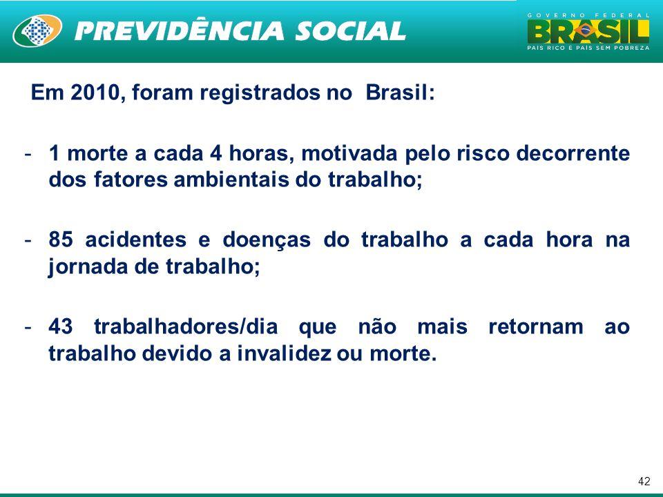 42 Em 2010, foram registrados no Brasil: -1 morte a cada 4 horas, motivada pelo risco decorrente dos fatores ambientais do trabalho; -85 acidentes e d