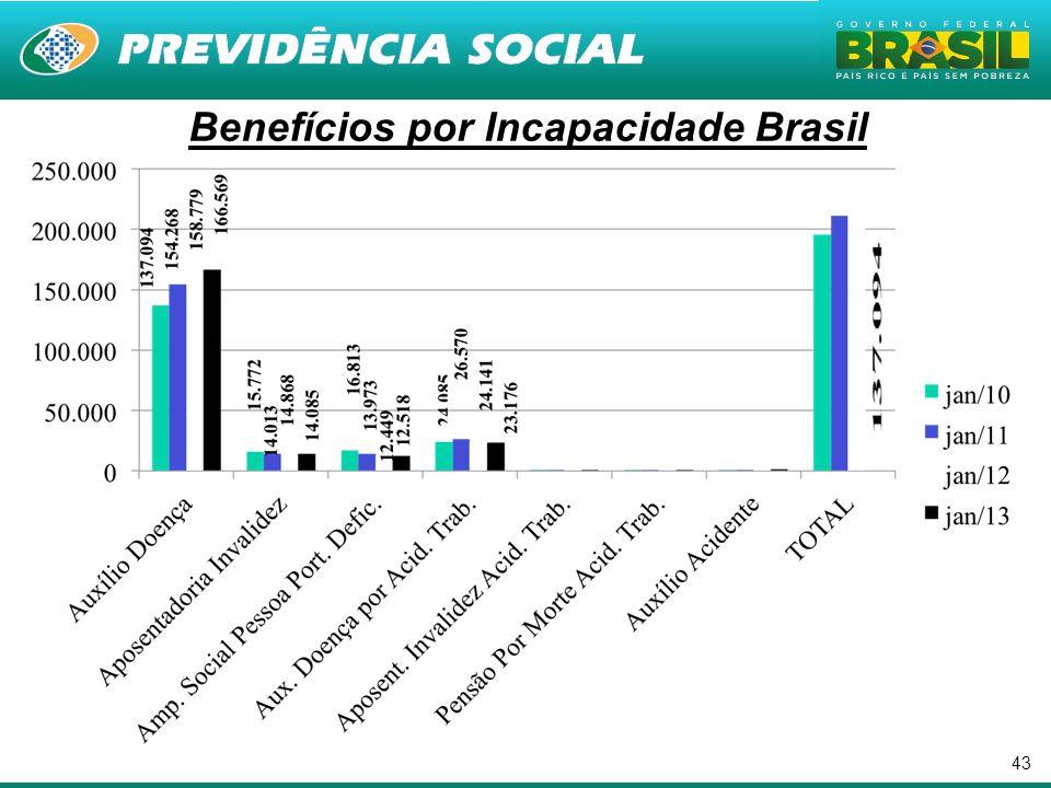 43. Benefícios por Incapacidade Brasil