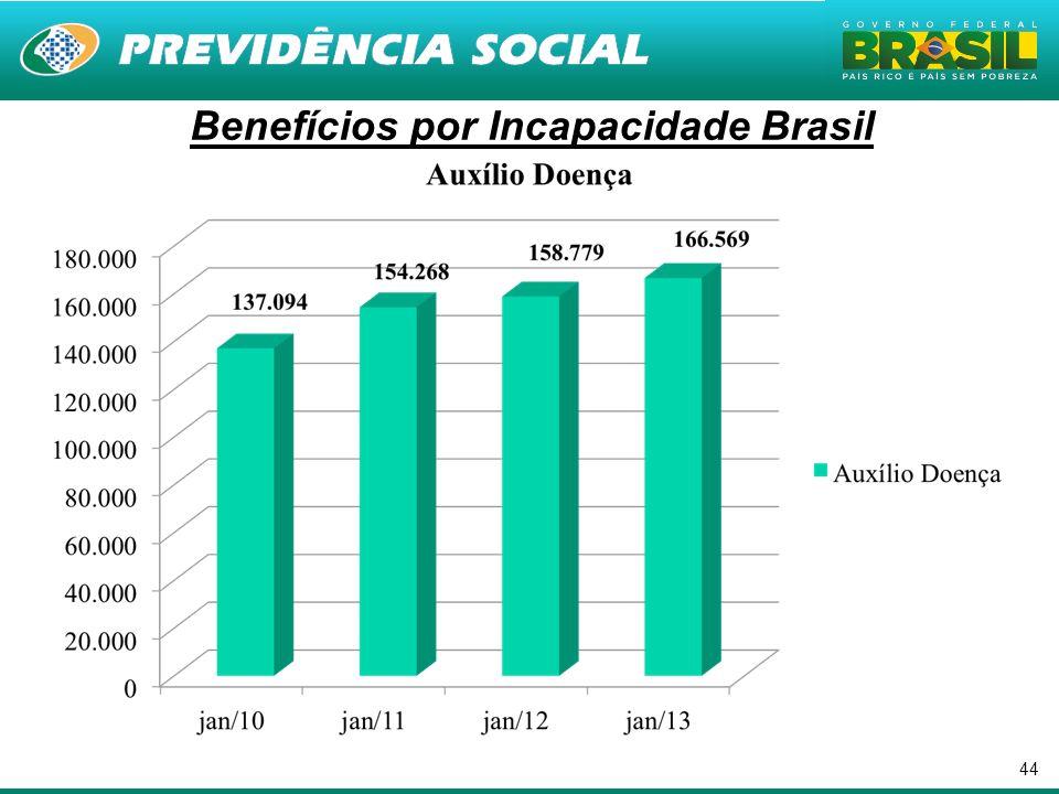 44. Benefícios por Incapacidade Brasil