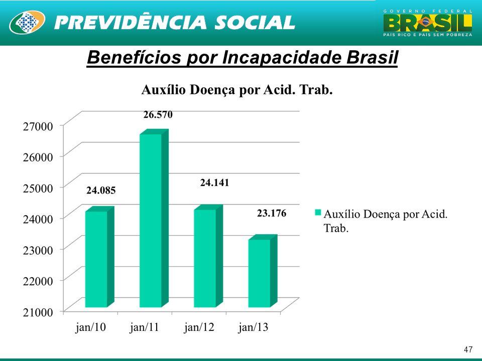 47 Benefícios por Incapacidade Brasil