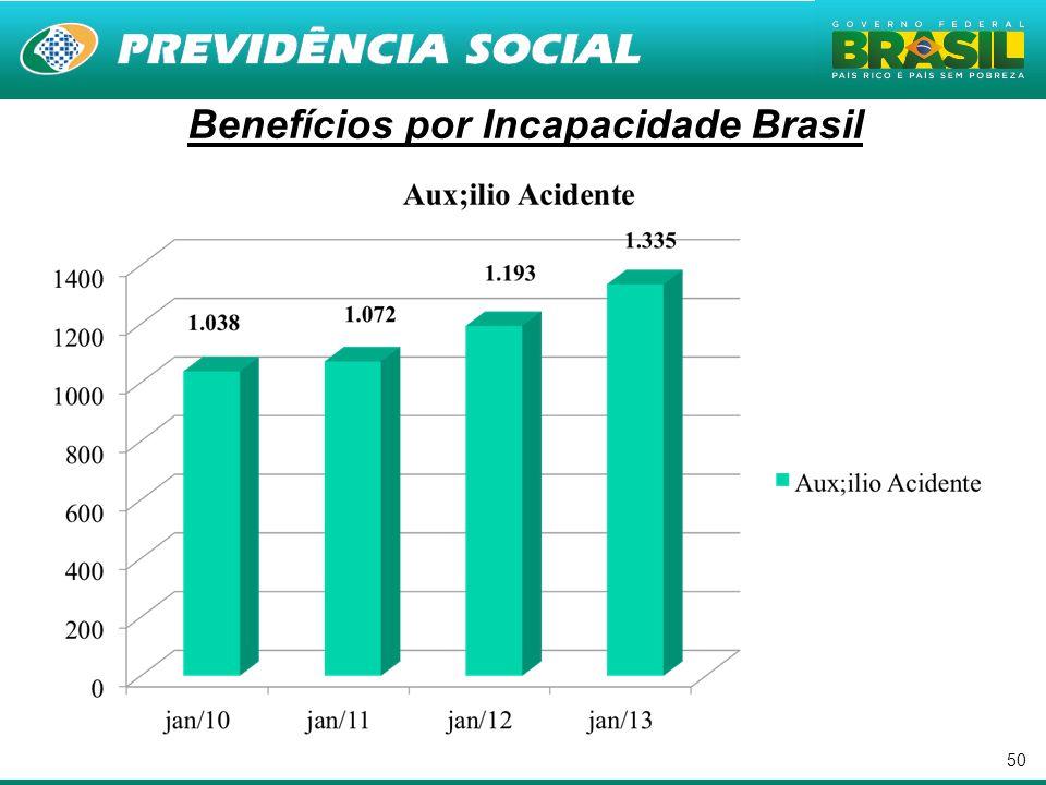 50 Benefícios por Incapacidade Brasil