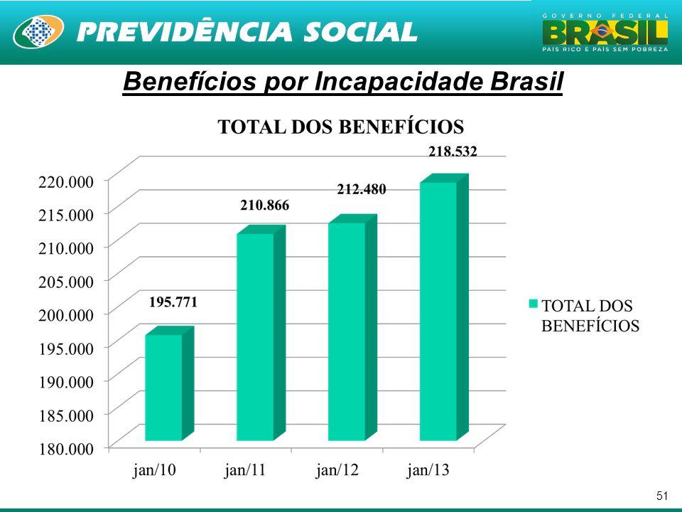 51 Benefícios por Incapacidade Brasil