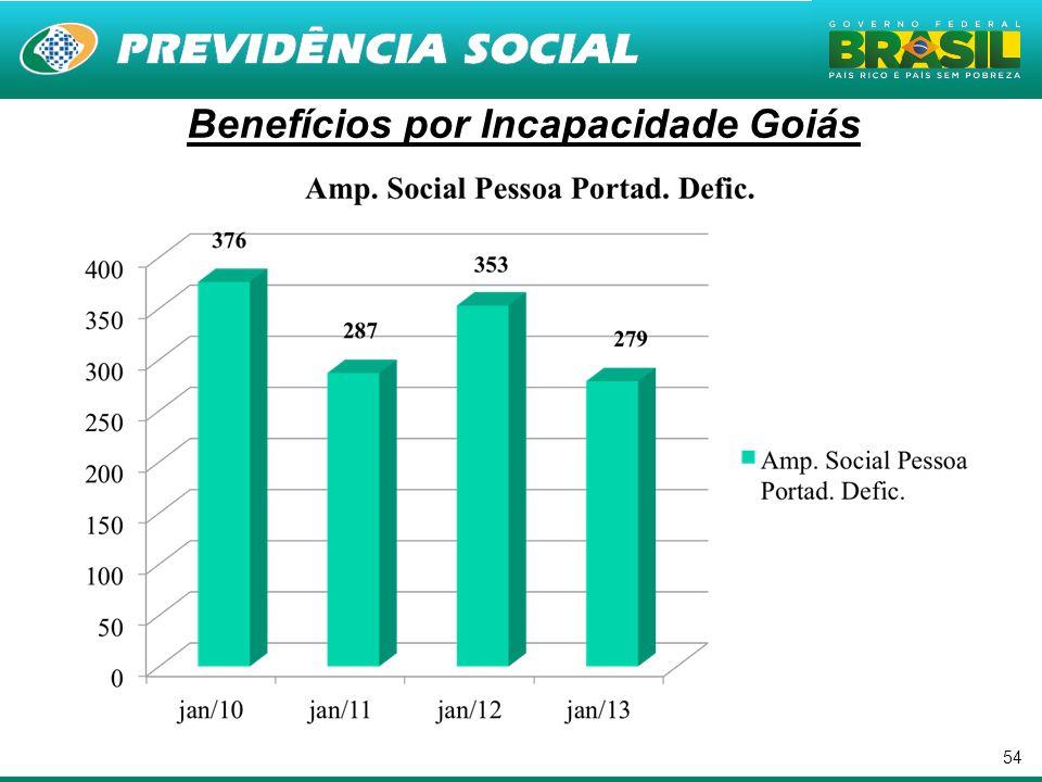 54 Benefícios por Incapacidade Goiás