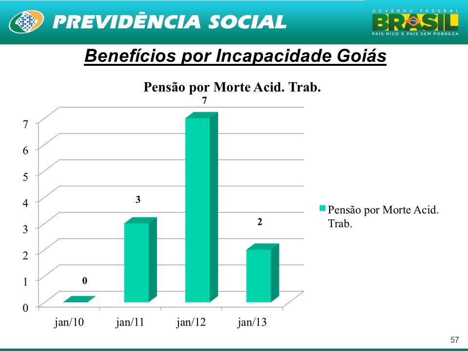 57. Benefícios por Incapacidade Goiás