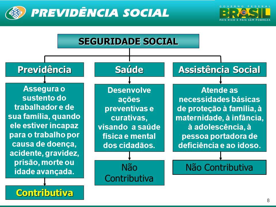 8 Previdência Assistência Social Saúde Contributiva Não Contributiva SEGURIDADE SOCIAL Assegura o sustento do trabalhador e de sua família, quando ele