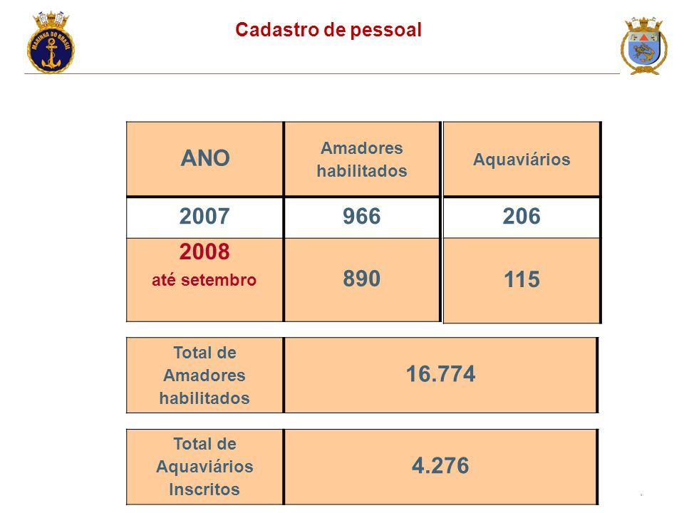21 ANO Amadores habilitados 2007966 2008 até setembro 890 Cadastro de pessoal Total de Amadores habilitados 16.774 Aquaviários 206 115 Total de Aquaviários Inscritos 4.276