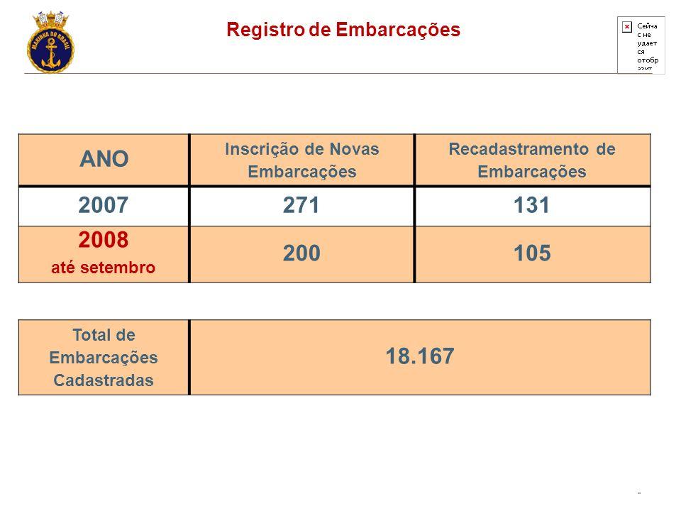 22 ANO Inscrição de Novas Embarcações Recadastramento de Embarcações 2007271131 2008 até setembro 200105 Registro de Embarcações Total de Embarcações Cadastradas 18.167