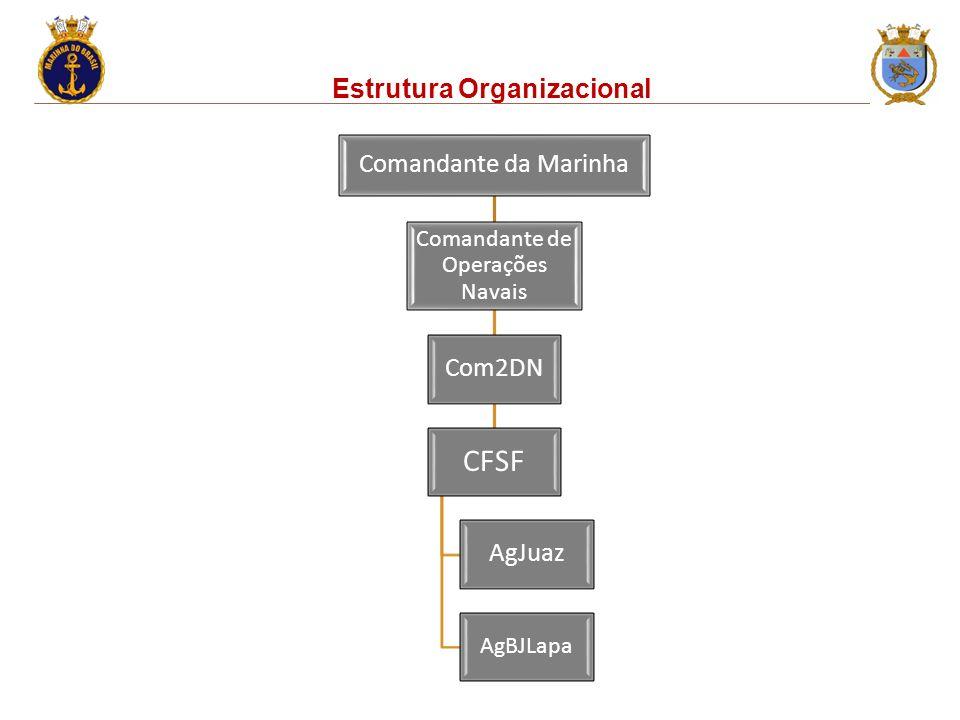 Estrutura Organizacional Comandante da Marinha Comandante de Operações Navais Com2DN CFSF AgJuaz AgBJLapa