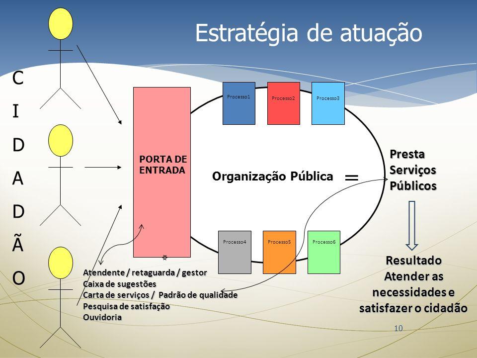 Organização Pública = Presta Serviços Públicos PORTA DE ENTRADA Processo1 CIDADÃOCIDADÃO Processo2Processo3 Processo4Processo5Processo6 Atendente / re