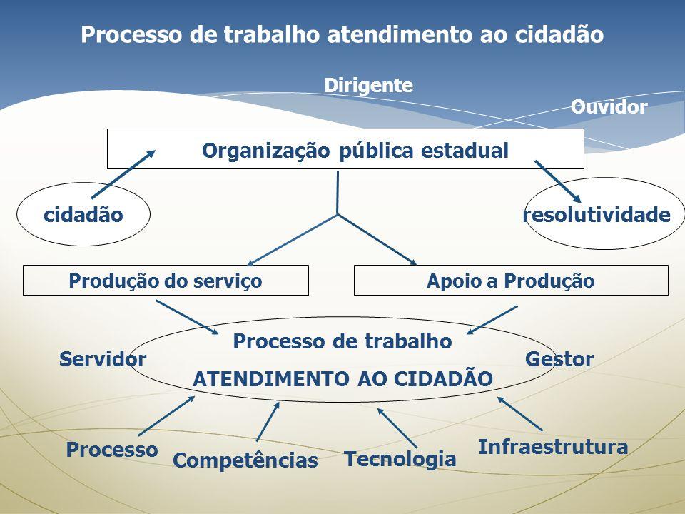 Organização pública estadual cidadãoresolutividade Produção do serviçoApoio a Produção Processo de trabalho ATENDIMENTO AO CIDADÃO Gestor Dirigente Se