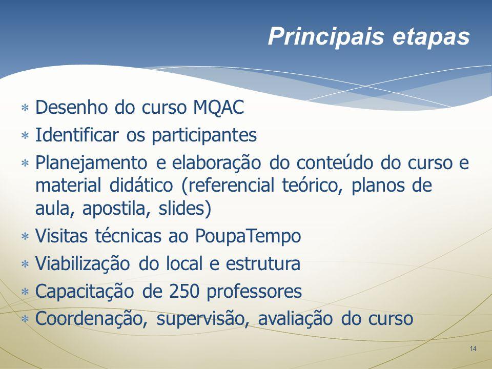 14 Desenho do curso MQAC Identificar os participantes Planejamento e elaboração do conteúdo do curso e material didático (referencial teórico, planos