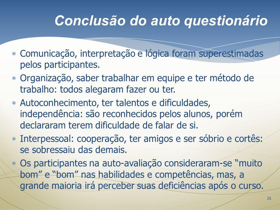 26 Comunicação, interpretação e lógica foram superestimadas pelos participantes. Organização, saber trabalhar em equipe e ter método de trabalho: todo