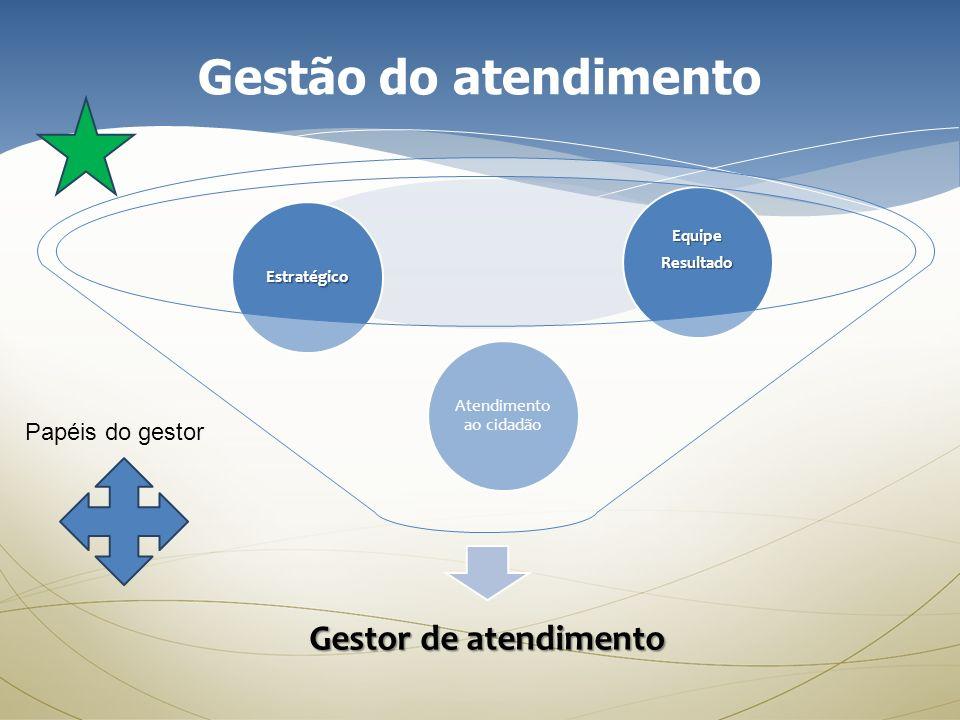 Gestão do atendimento Gestor de atendimento Atendimento ao cidadão EquipeResultado Estratégico Papéis do gestor