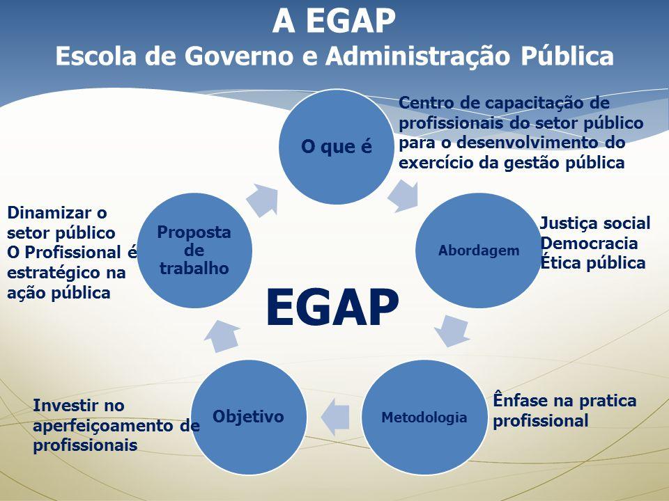 O que é AbordagemMetodologia Objetivo Proposta de trabalho A EGAP Escola de Governo e Administração Pública Centro de capacitação de profissionais do