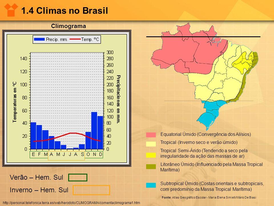 1.4 Climas no Brasil Equatorial Úmido (Convergência dos Alísios) Tropical (Inverno seco e verão úmido) Tropical Semi-Árido (Tendendo a seco pela irreg