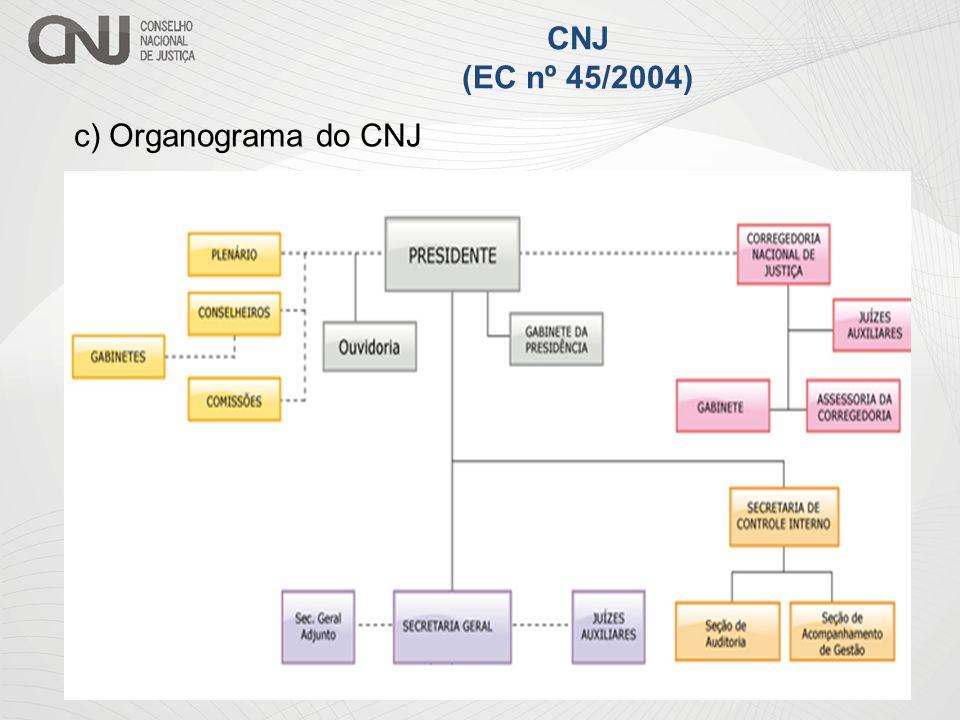 c) Organograma do CNJ CNJ (EC nº 45/2004)
