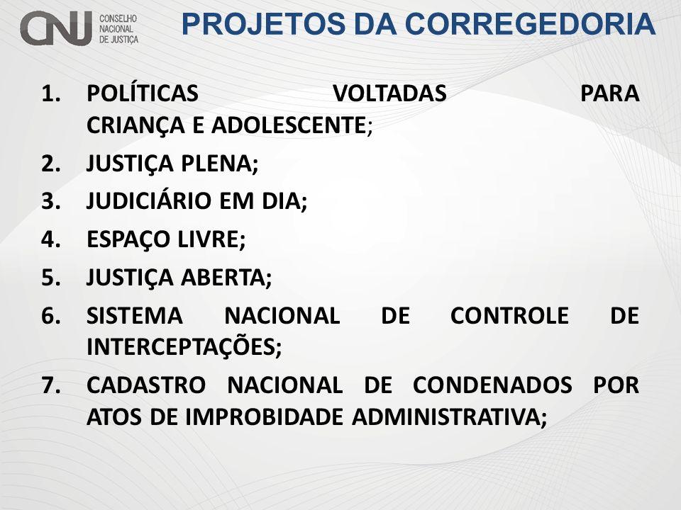 PROJETOS DA CORREGEDORIA 1.POLÍTICAS VOLTADAS PARA CRIANÇA E ADOLESCENTE; 2.JUSTIÇA PLENA; 3.JUDICIÁRIO EM DIA; 4.ESPAÇO LIVRE; 5.JUSTIÇA ABERTA; 6.SI
