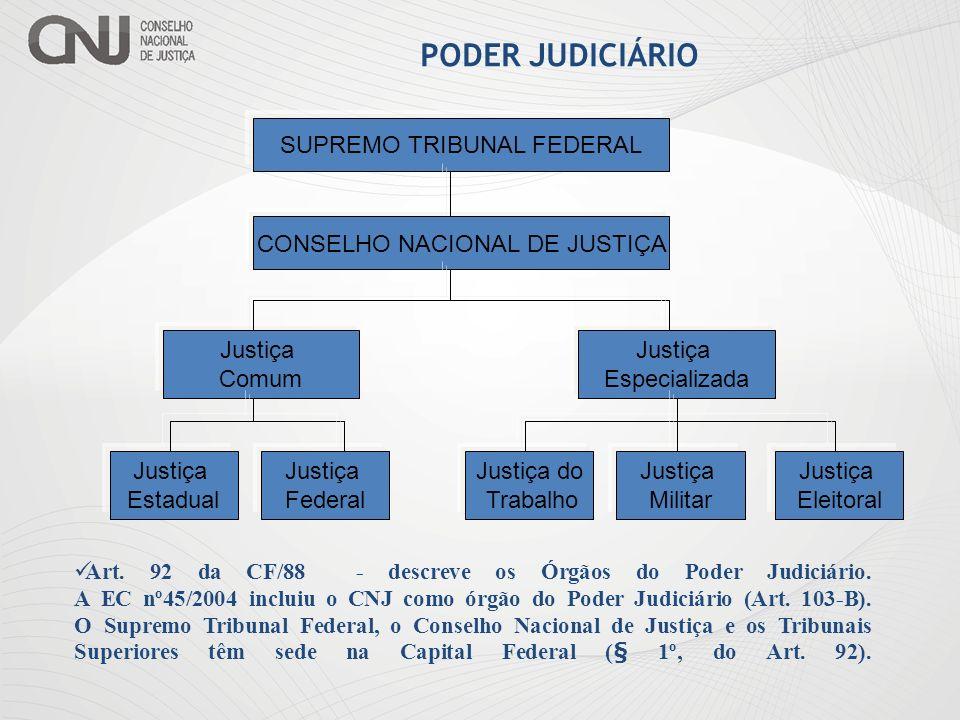 PODER JUDICIÁRIO SUPREMO TRIBUNAL FEDERAL CONSELHO NACIONAL DE JUSTIÇA Justiça Comum Justiça Especializada Justiça Federal Justiça Estadual Justiça do