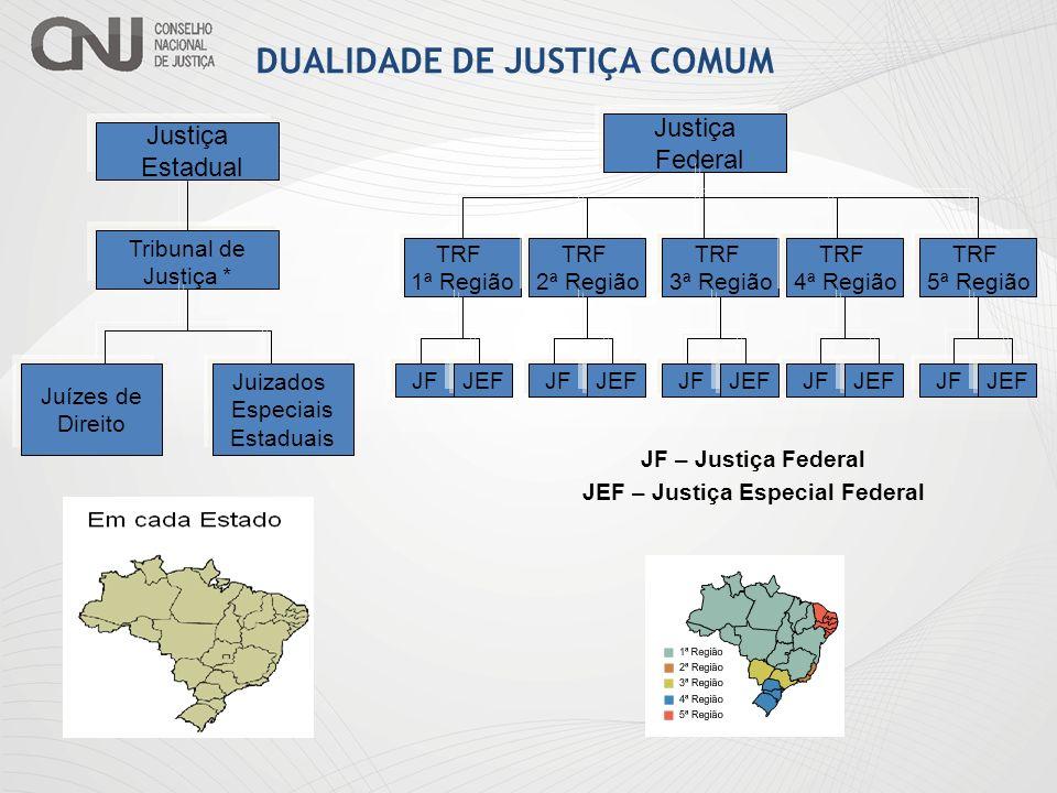 DUALIDADE DE JUSTIÇA COMUM Justiça Federal Tribunal de Justiça * Juízes de Direito Juizados Especiais Estaduais Justiça Estadual TRF 1ª Região TRF 2ª