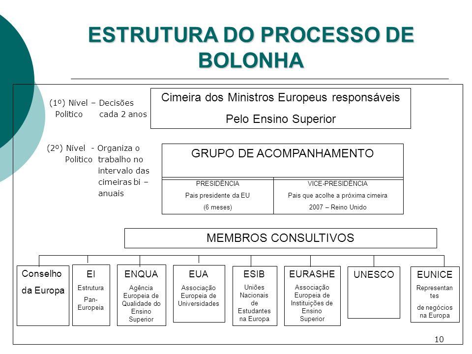 10 ESTRUTURA DO PROCESSO DE BOLONHA (1º) Nível – Decisões Politico cada 2 anos (2º) Nível - Organiza o Politico trabalho no intervalo das cimeiras bi
