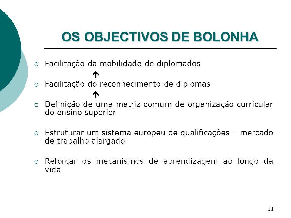 11 OS OBJECTIVOS DE BOLONHA Facilitação da mobilidade de diplomados Facilitação do reconhecimento de diplomas Definição de uma matriz comum de organiz