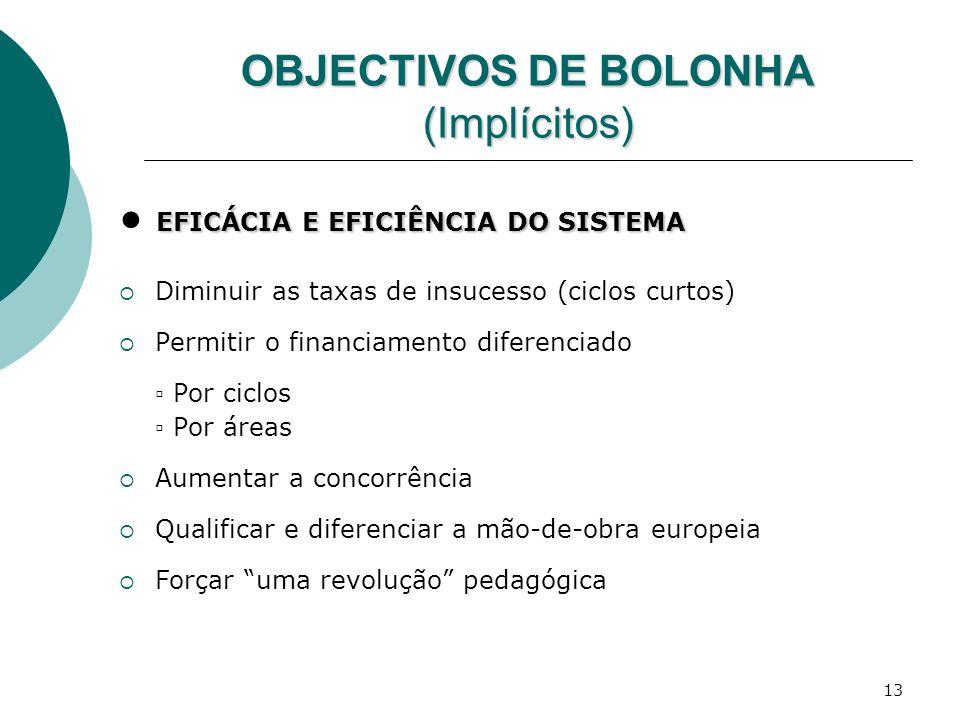 13 OBJECTIVOS DE BOLONHA (Implícitos) EFICÁCIA E EFICIÊNCIA DO SISTEMA Diminuir as taxas de insucesso (ciclos curtos) Permitir o financiamento diferen
