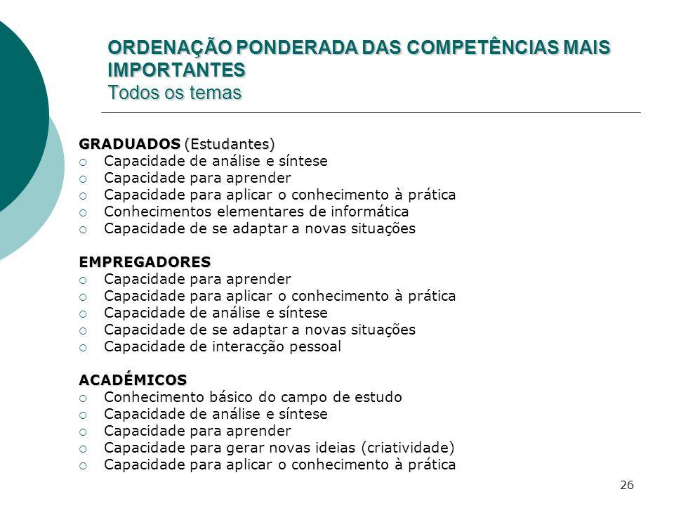 26 ORDENAÇÃO PONDERADA DAS COMPETÊNCIAS MAIS IMPORTANTES Todos os temas GRADUADOS (Estudantes) Capacidade de análise e síntese Capacidade para aprende