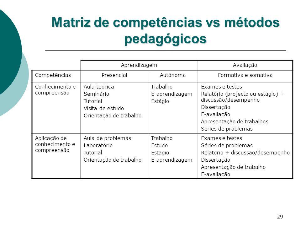 29 Matriz de competências vs métodos pedagógicos AprendizagemAvaliação CompetênciasPresencialAutónomaFormativa e somativa Conhecimento e compreensão A