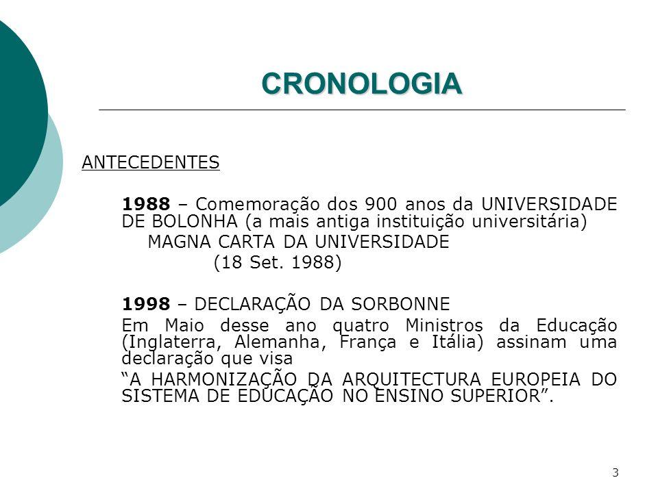 3 CRONOLOGIA ANTECEDENTES 1988 – Comemoração dos 900 anos da UNIVERSIDADE DE BOLONHA (a mais antiga instituição universitária) MAGNA CARTA DA UNIVERSI