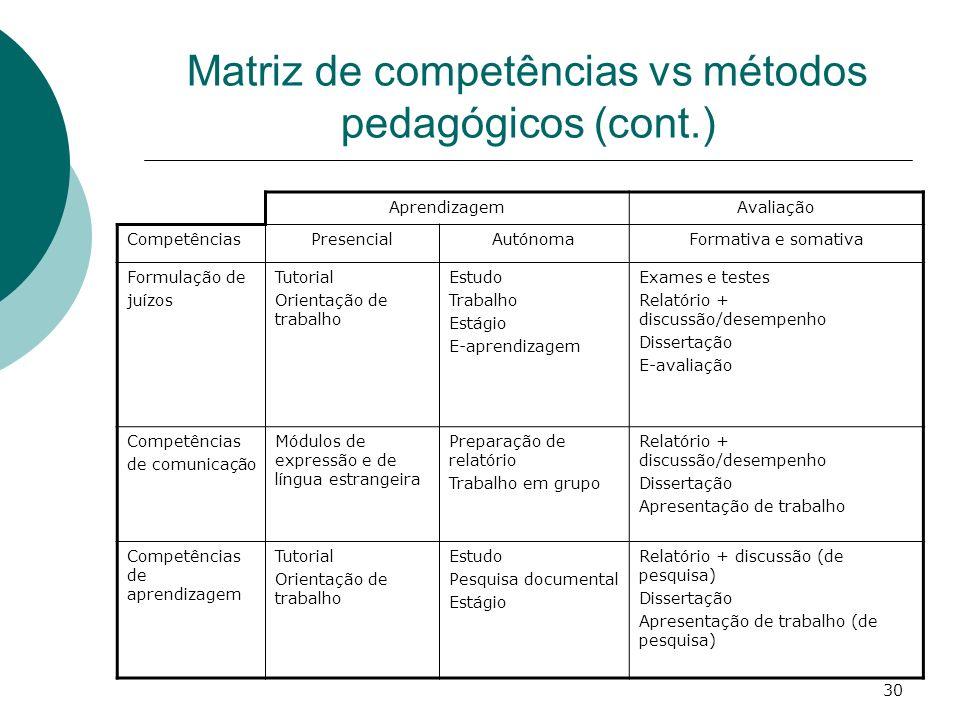 30 Matriz de competências vs métodos pedagógicos (cont.) AprendizagemAvaliação CompetênciasPresencialAutónomaFormativa e somativa Formulação de juízos