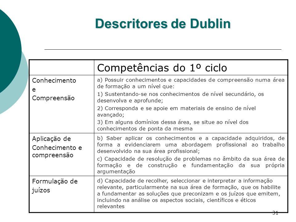 31 Descritores de Dublin Competências do 1º ciclo Conhecimento e Compreensão a) Possuir conhecimentos e capacidades de compreensão numa área de formaç