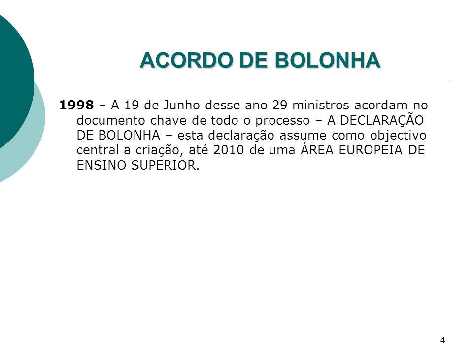 4 ACORDO DE BOLONHA 1998 – A 19 de Junho desse ano 29 ministros acordam no documento chave de todo o processo – A DECLARAÇÃO DE BOLONHA – esta declara