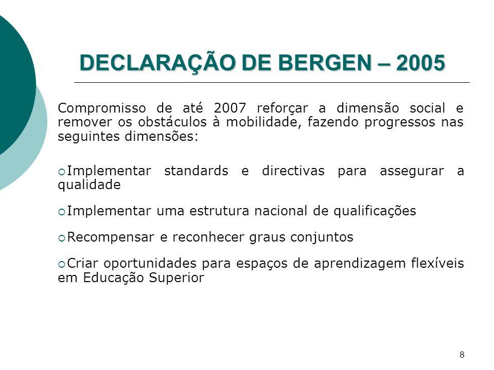 8 DECLARAÇÃO DE BERGEN – 2005 Compromisso de até 2007 reforçar a dimensão social e remover os obstáculos à mobilidade, fazendo progressos nas seguinte