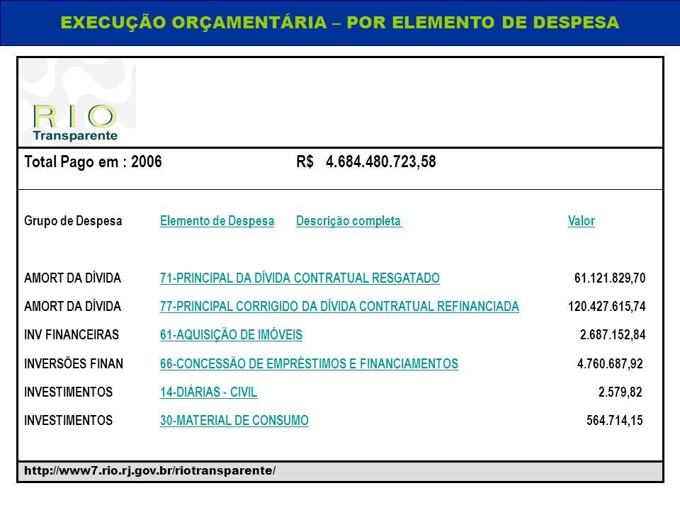 http://www7.rio.rj.gov.br/riotransparente/ EXECUÇÃO ORÇAMENTÁRIA – POR ELEMENTO DE DESPESA http://www7.rio.rj.gov.br/riotransparente/ Total Pago em :