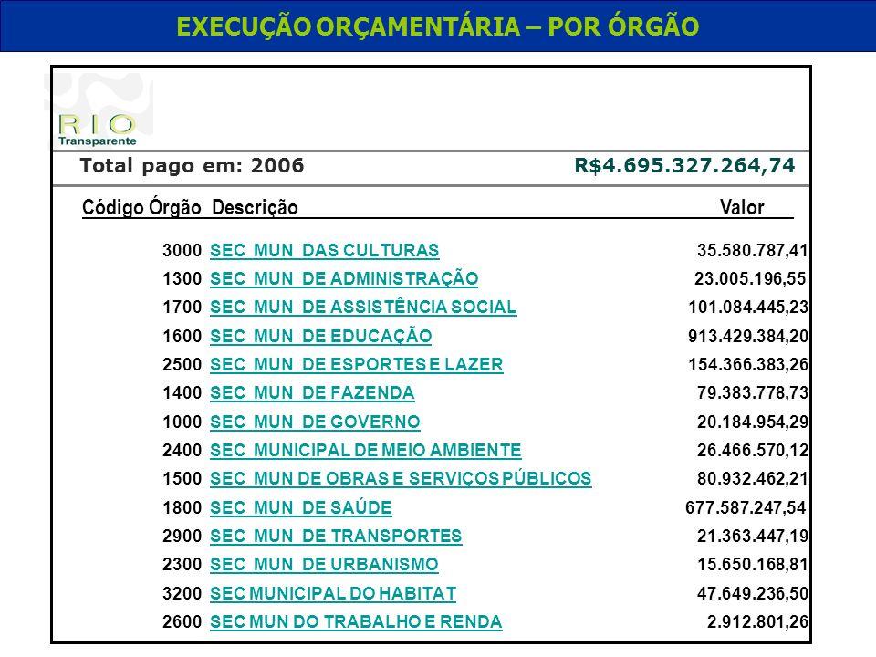 EXECUÇÃO ORÇAMENTÁRIA – POR ÓRGÃO 3000 SEC MUN DAS CULTURAS 35.580.787,41 1300 SEC MUN DE ADMINISTRAÇÃO 23.005.196,55 1700 SEC MUN DE ASSISTÊNCIA SOCI