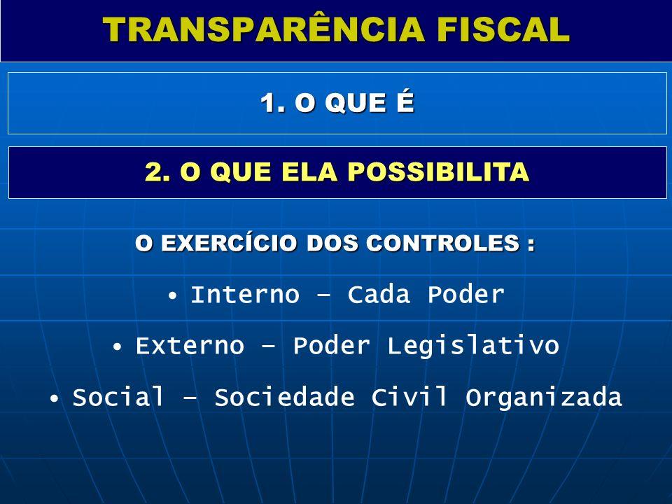 TRANSPARÊNCIA FISCAL 1. O QUE É 2. O QUE ELA POSSIBILITA O EXERCÍCIO DOS CONTROLES : Interno – Cada Poder Externo – Poder Legislativo Social – Socieda