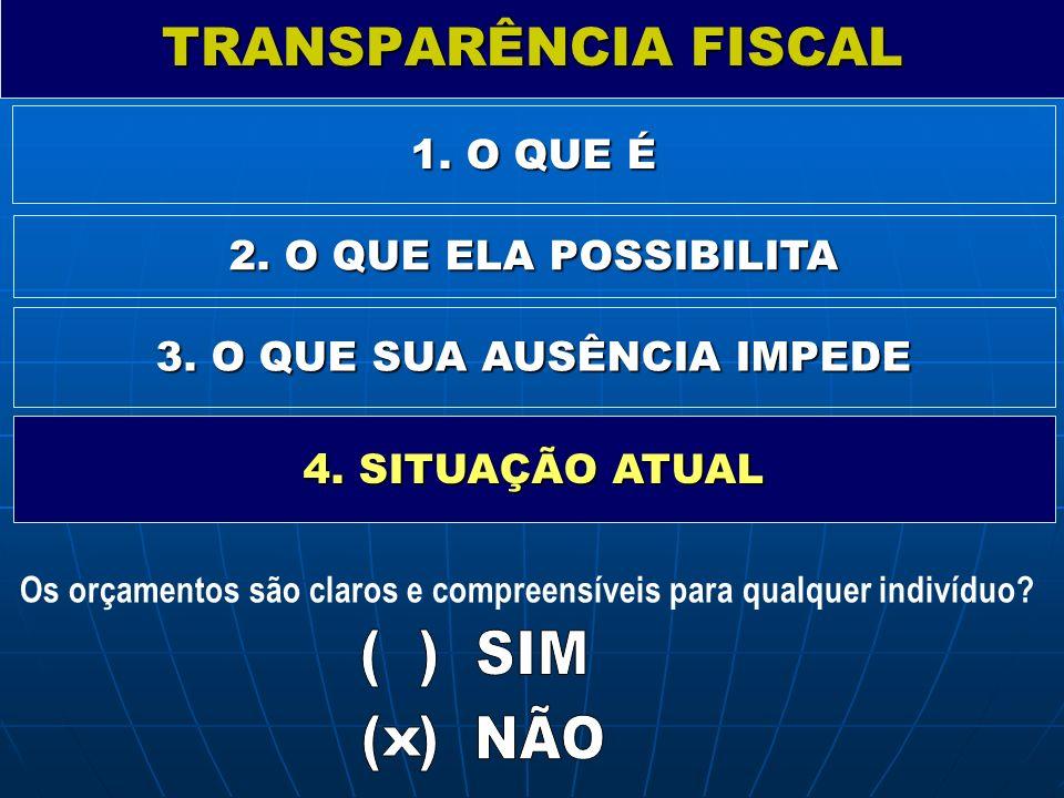 TRANSPARÊNCIA FISCAL 1. O QUE É 2. O QUE ELA POSSIBILITA 3. O QUE SUA AUSÊNCIA IMPEDE 4. SITUAÇÃO ATUAL Os orçamentos são claros e compreensíveis para
