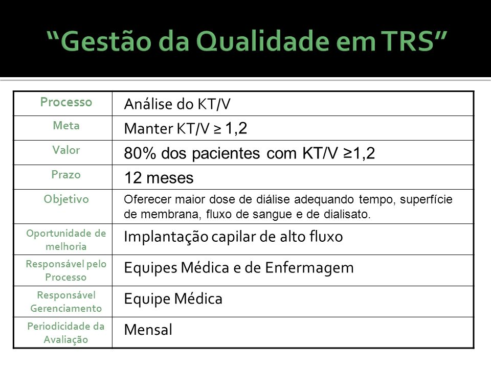 Gestão da Qualidade em TRS Processo Análise do KT/V Meta Manter KT/V 1,2 Valor 80% dos pacientes com KT/V 1,2 Prazo 12 meses Objetivo Oferecer maior d