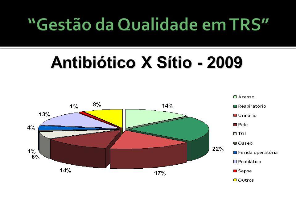 Antibiótico X Sítio - 2009