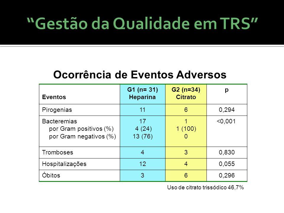 Ocorrência de Eventos Adversos Eventos G1 (n= 31) Heparina G2 (n=34) Citrato p Pirogenias1160,294 Bacteremias por Gram positivos (%) por Gram negativo