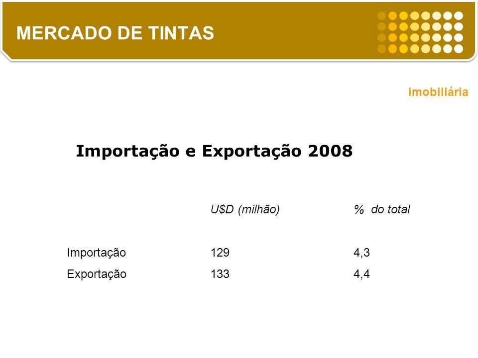 Importação e Exportação 2008 U$D (milhão)% do total Importação1294,3 Exportação1334,4 MERCADO DE TINTAS imobiliária