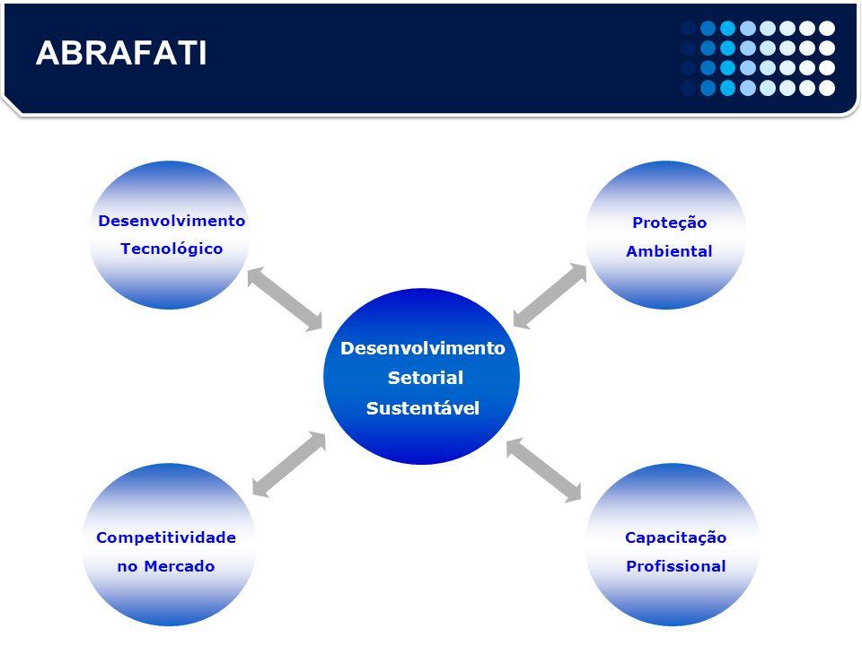 Desenvolvimento Setorial Sustentável Desenvolvimento Tecnológico Proteção Ambiental ABRAFATI Competitividade no Mercado Capacitação Profissional