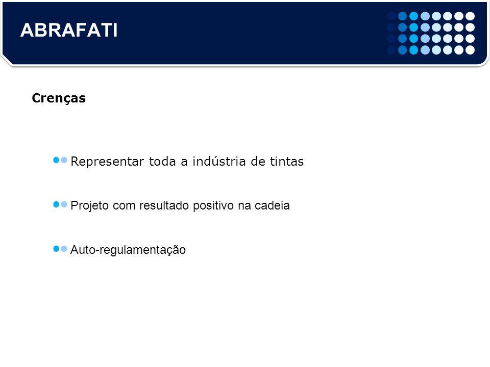 ABRAFATI Representar toda a indústria de tintas Projeto com resultado positivo na cadeia Auto-regulamentação Crenças