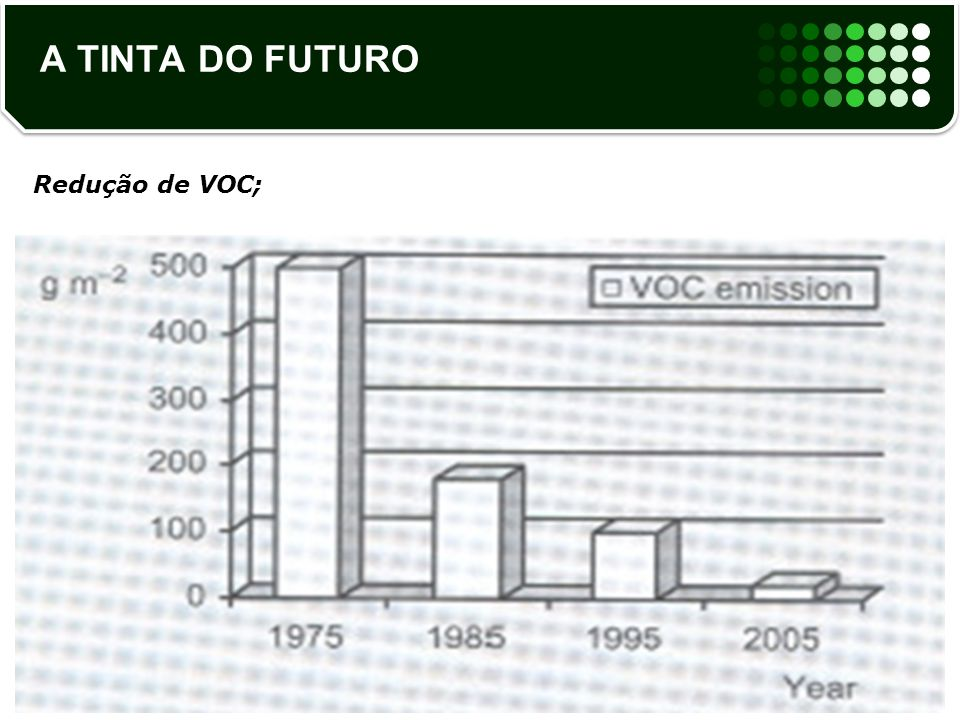 Redução de VOC;