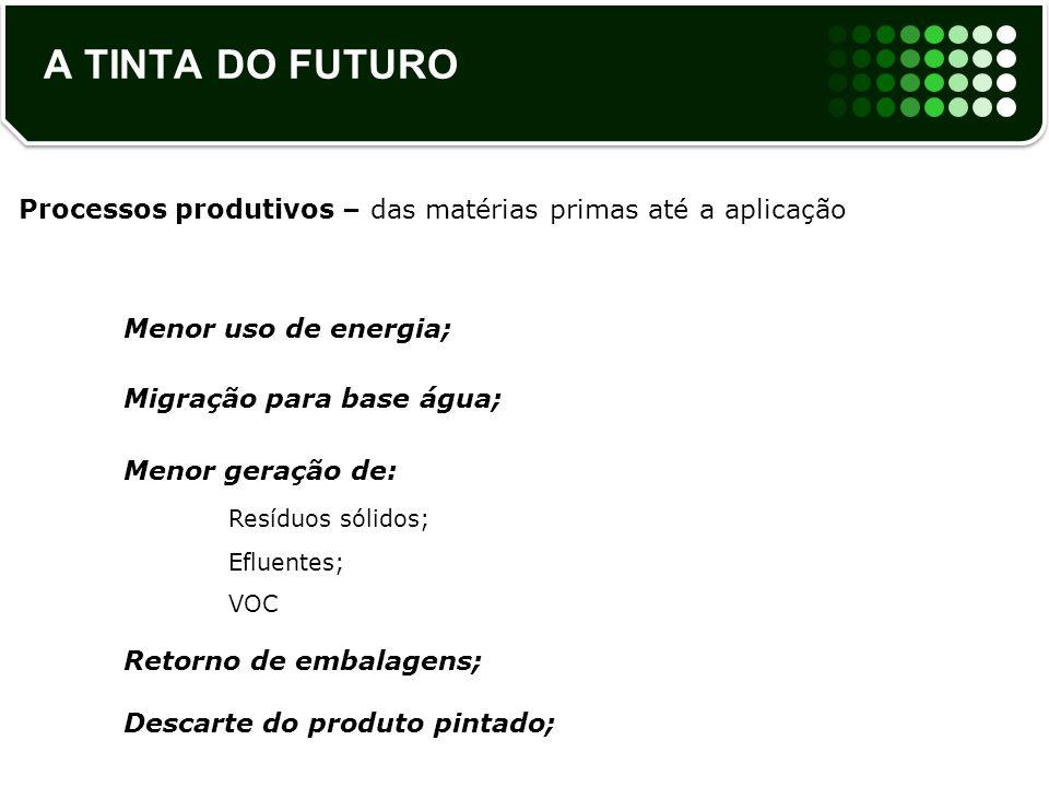 Processos produtivos – das matérias primas até a aplicação Menor uso de energia; Migração para base água; Menor geração de: Resíduos sólidos; Efluente
