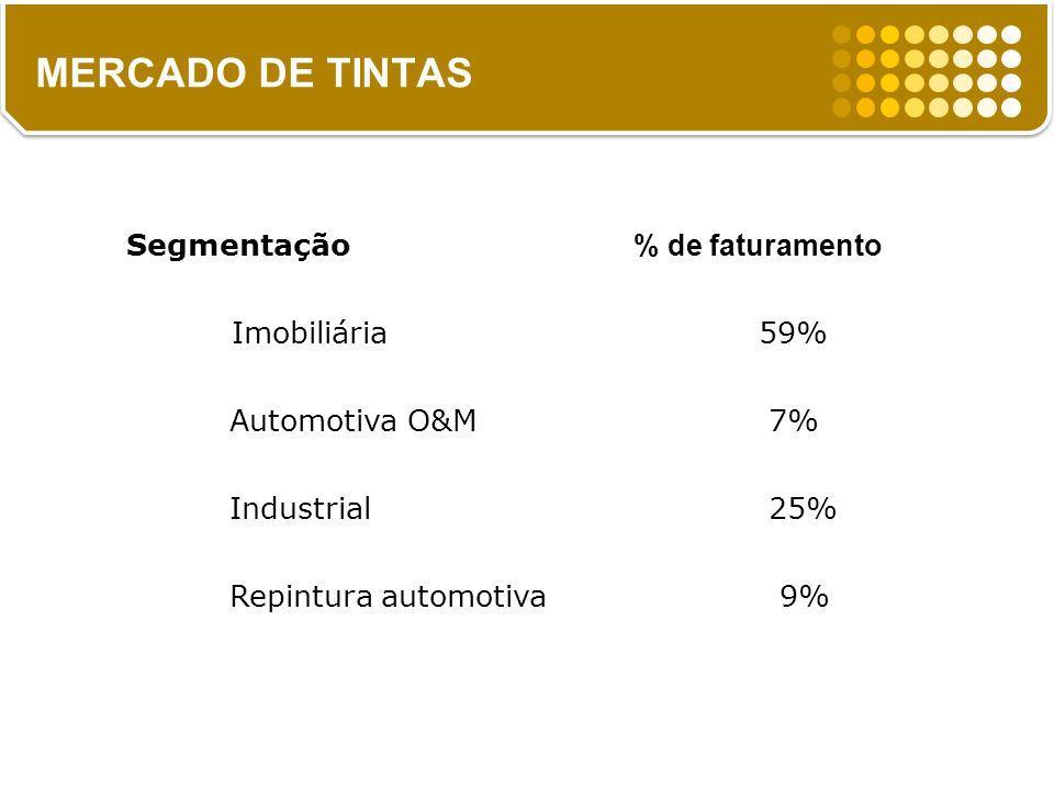 8% total das tintas MERCADO DE TINTAS