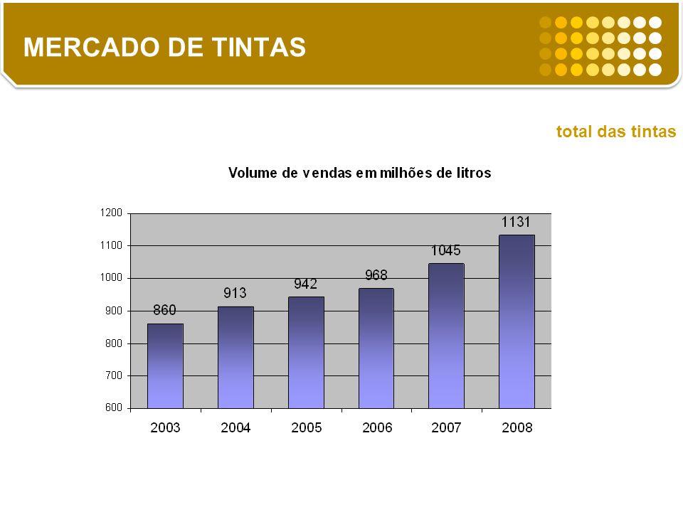 14% total das tintas MERCADO DE TINTAS