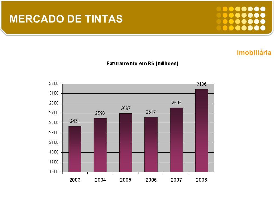 2,5% 8% 13% 2,5% imobiliária MERCADO DE TINTAS